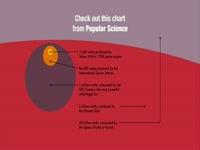 Popular Science Watt Chart