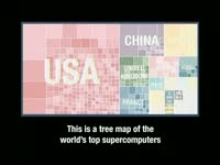 Supercomputer Tree Map