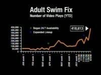 Adult Swim Fix Plays