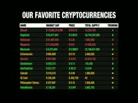 Our Favorite Cryptocurrencies